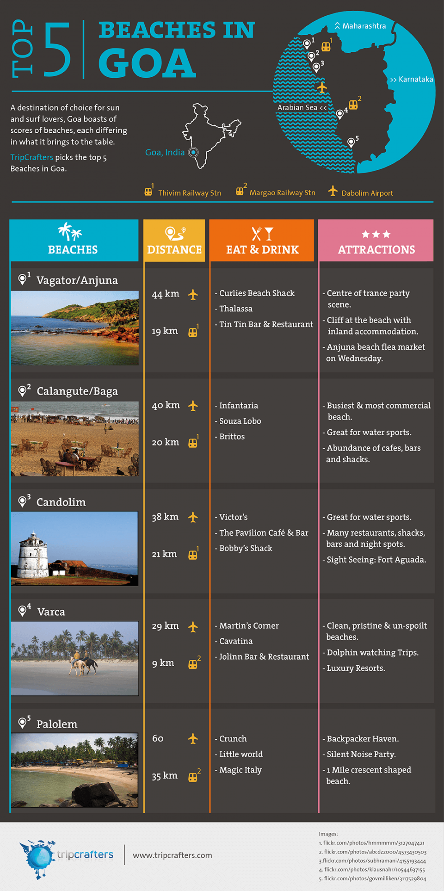 Best Beaches of Goa, India