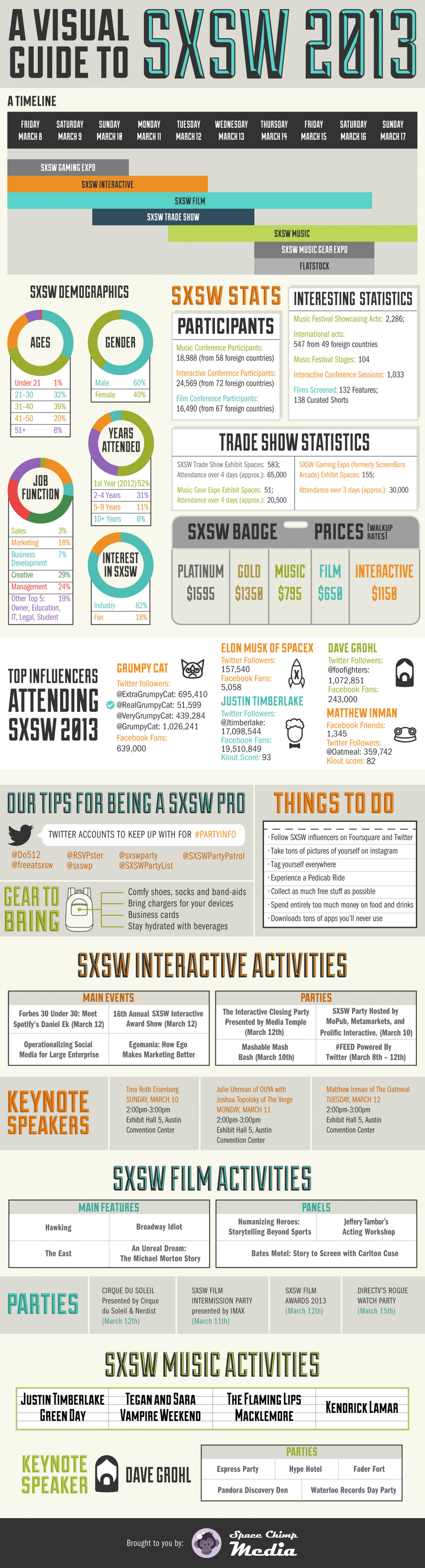 Best of SXSW 2013 Infographic