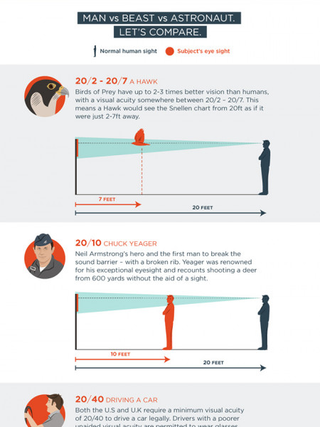 Better Than 20/20 Vision? Visual Acuity Explained Infographic