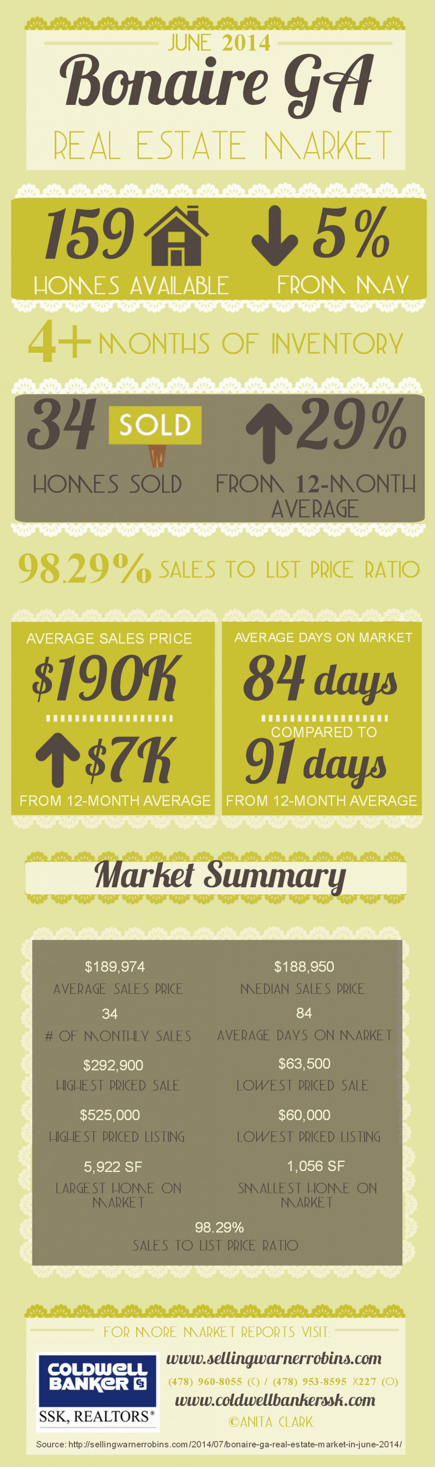 Bonaire GA Real Estate Market in June 2014 Infographic