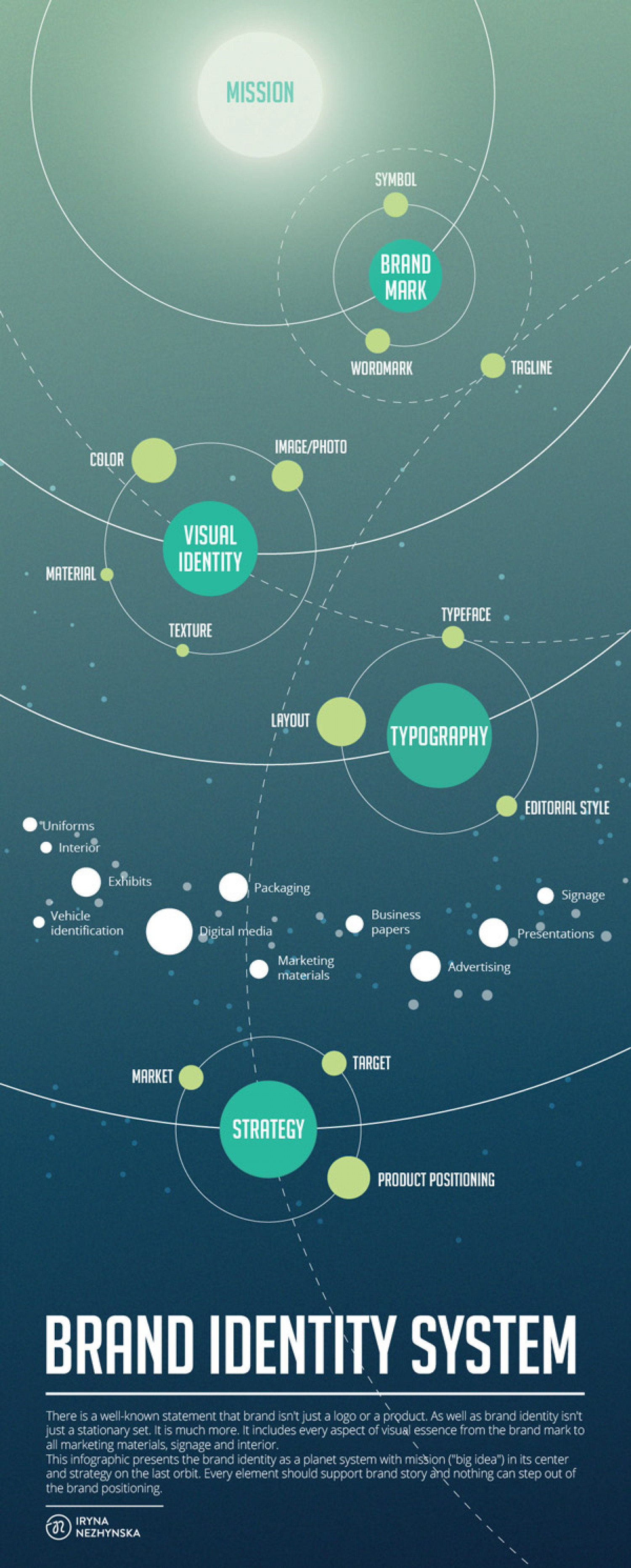 Brand Identity System Infographic