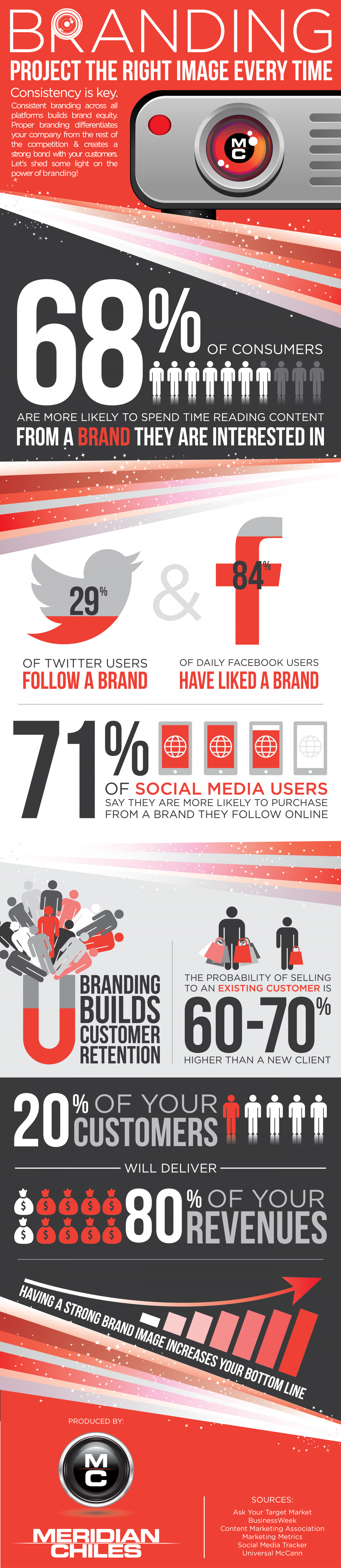 Branding: Project the Right Image Every Time Infographic