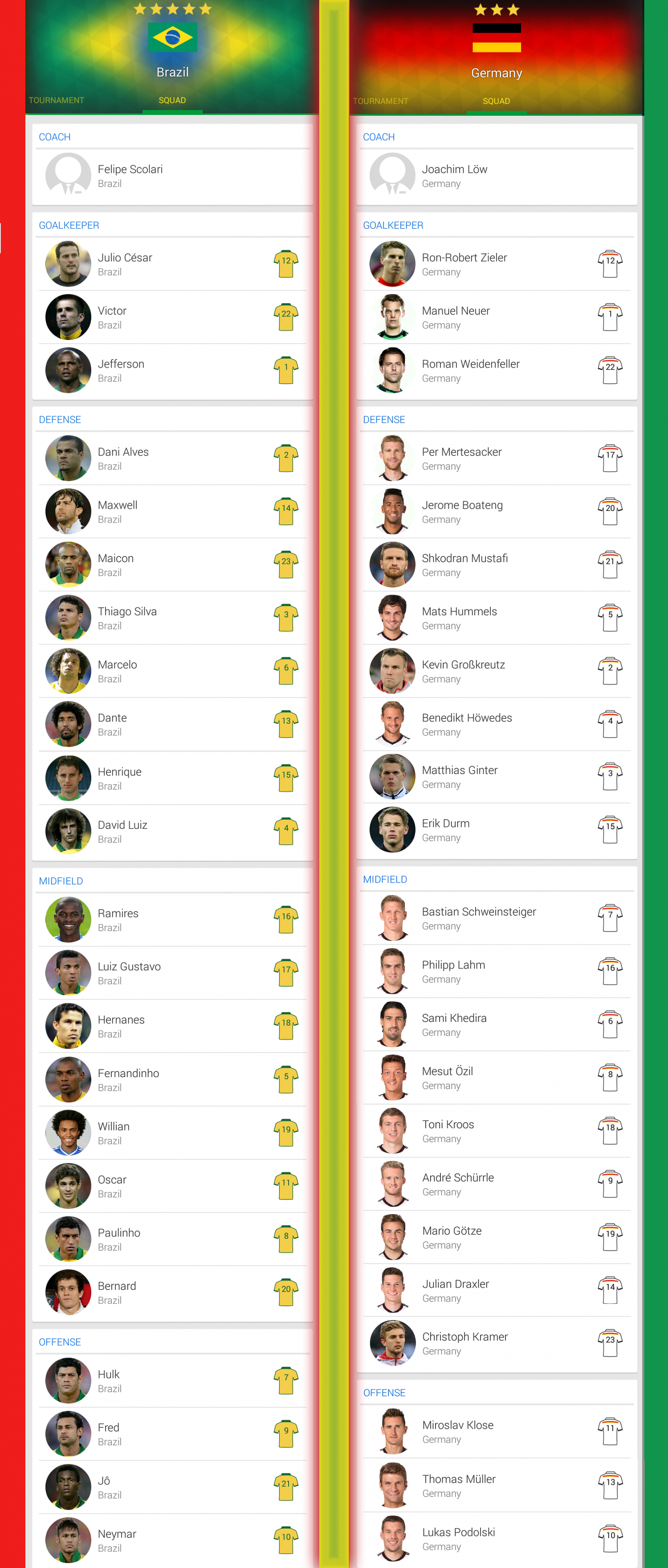 FIFA 2014 - Brazil vs Germany Squad members Infographic