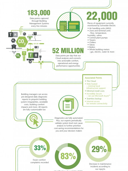 Building Analytics Infographic