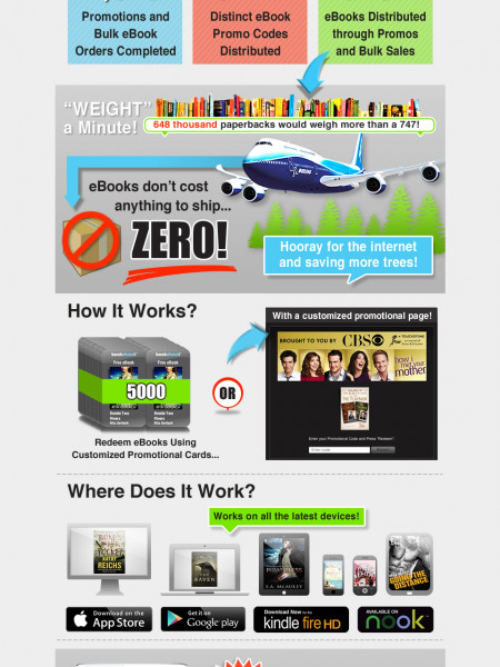 Buy Bulk eBooks Infographic