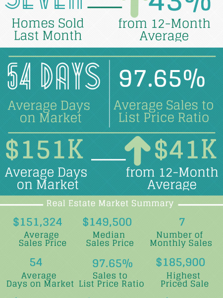 Byron GA Real Estate Market in April 2014 Infographic