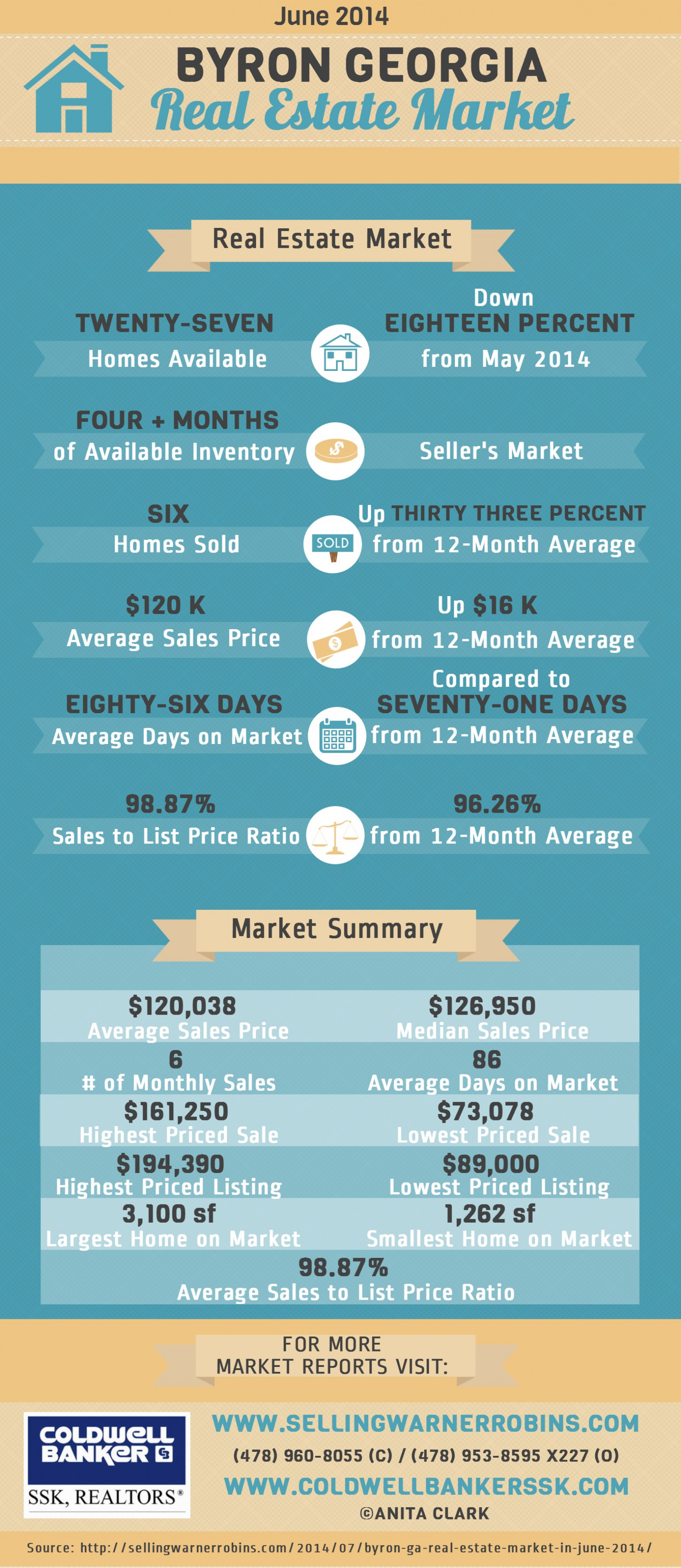 Byron GA Real Estate Market in June 2014 Infographic