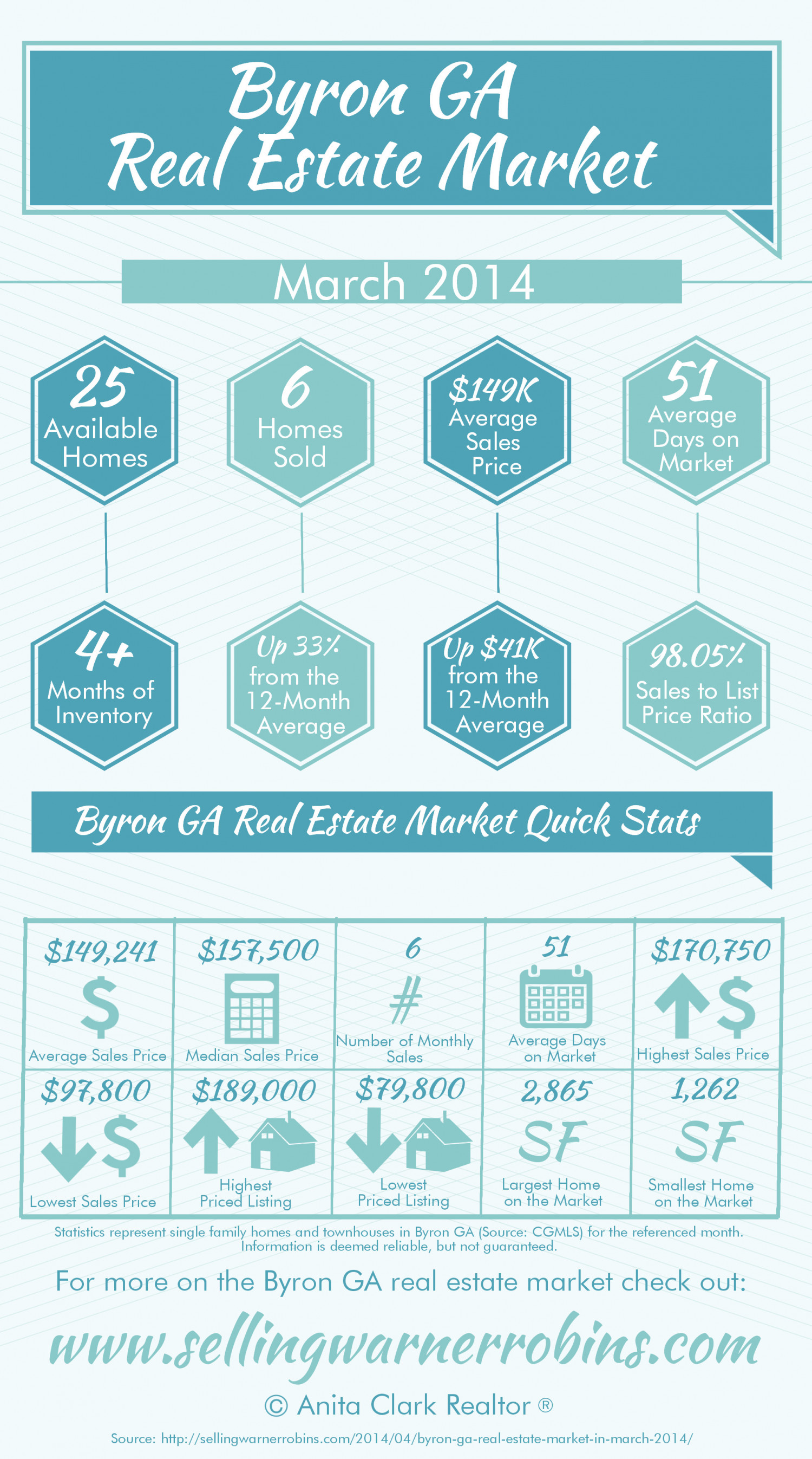 Byron GA Real Estate Market in March 2014 Infographic
