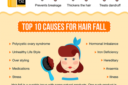 CASTOR OIL FOR HAIR GROWTH  Infographic