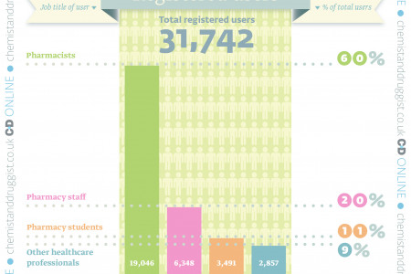 C+D registered user infographic 2014 Infographic