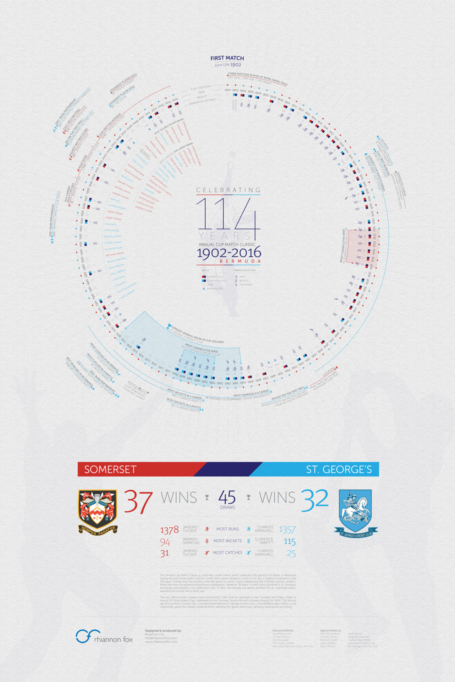 CELEBRATING 114 YEARS OF THE ANNUAL CUP MATCH CLASSIC Infographic