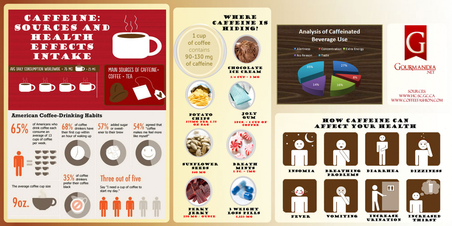 Caffeine: Sources and Health Effects Intake Infographic