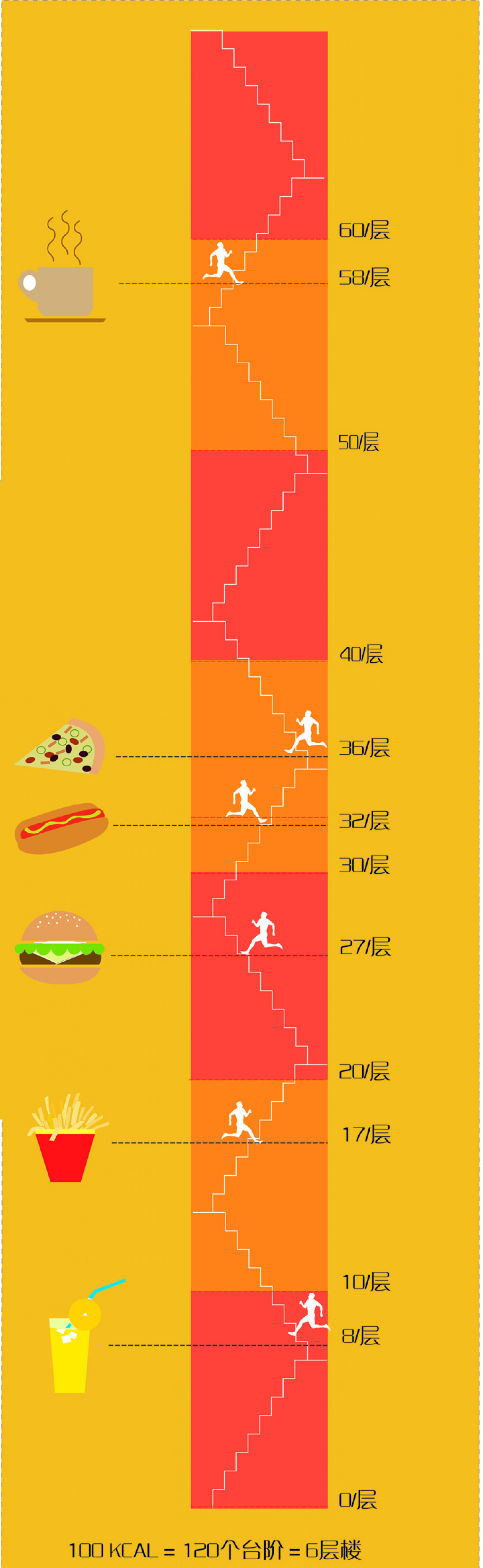 Calorie Collection Infographic