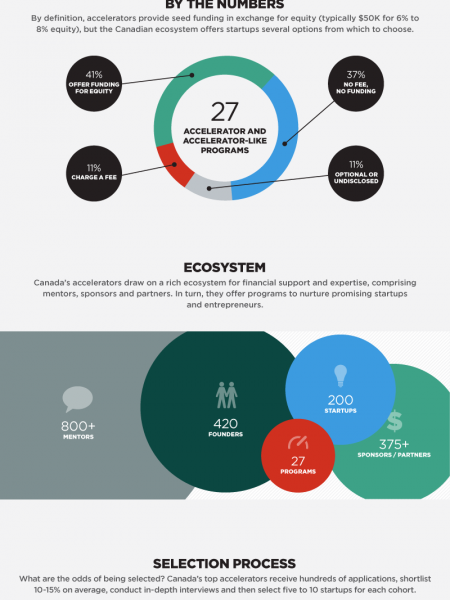 Canada's Startup Accelerators: A Closer Look Infographic