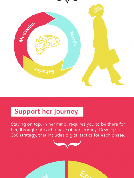 Capture the Heart and Mind of the End-User [INFOGRAPHIC] Infographic