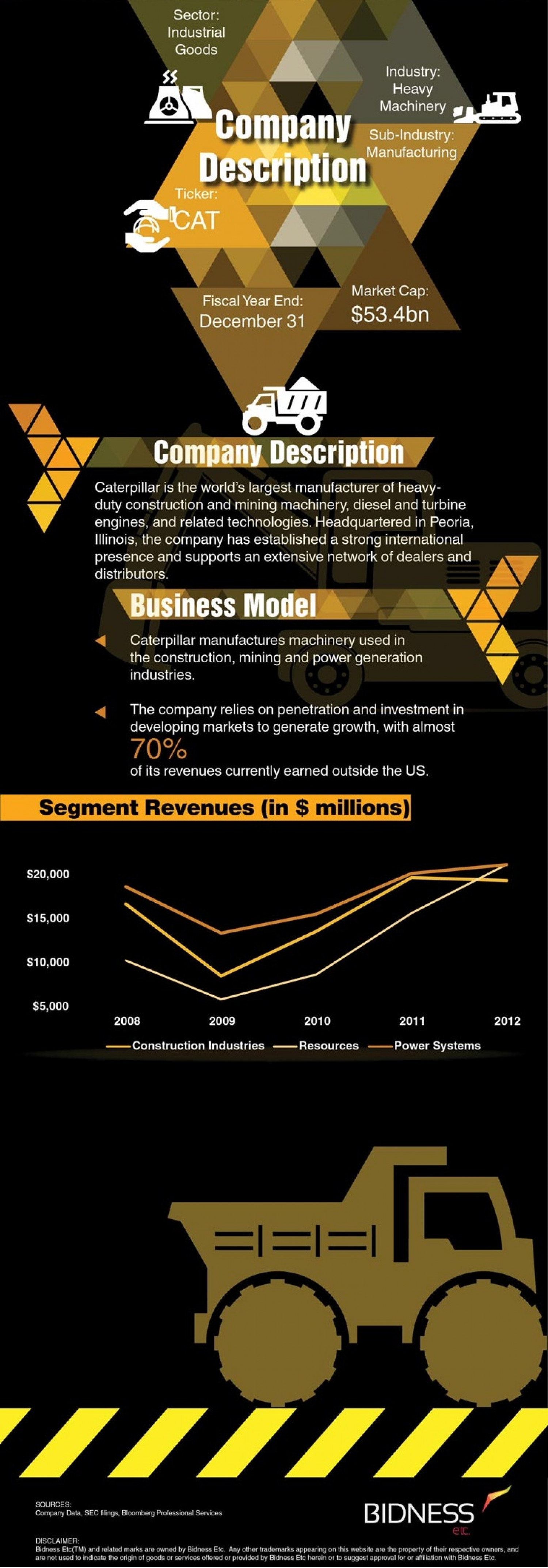 Caterpillar (CAT) Stock Price Drivers Infographic