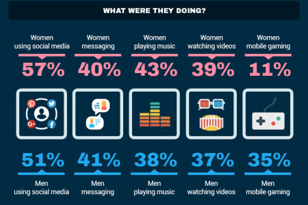 Cell Phone Usage: Who Are Americans Toilet Texters? Infographic