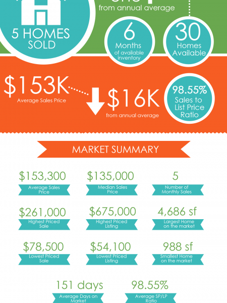 Centerville GA Real Estate Market in March 2015 Infographic