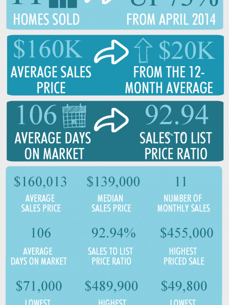 Centerville GA Real Estate Market in May 2014 Infographic