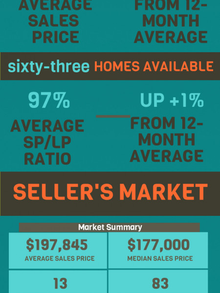 Centerville GA Real Estate Market in September 2014 Infographic