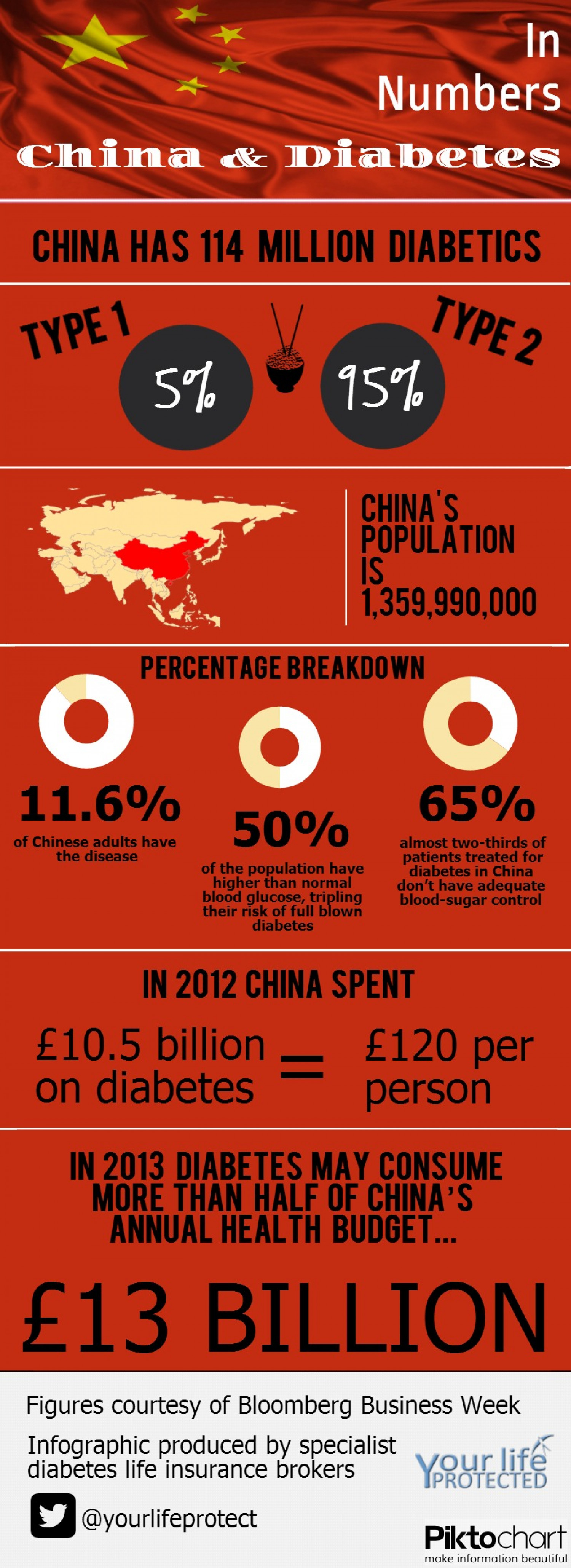 China and Diabetes in Numbers Infographic