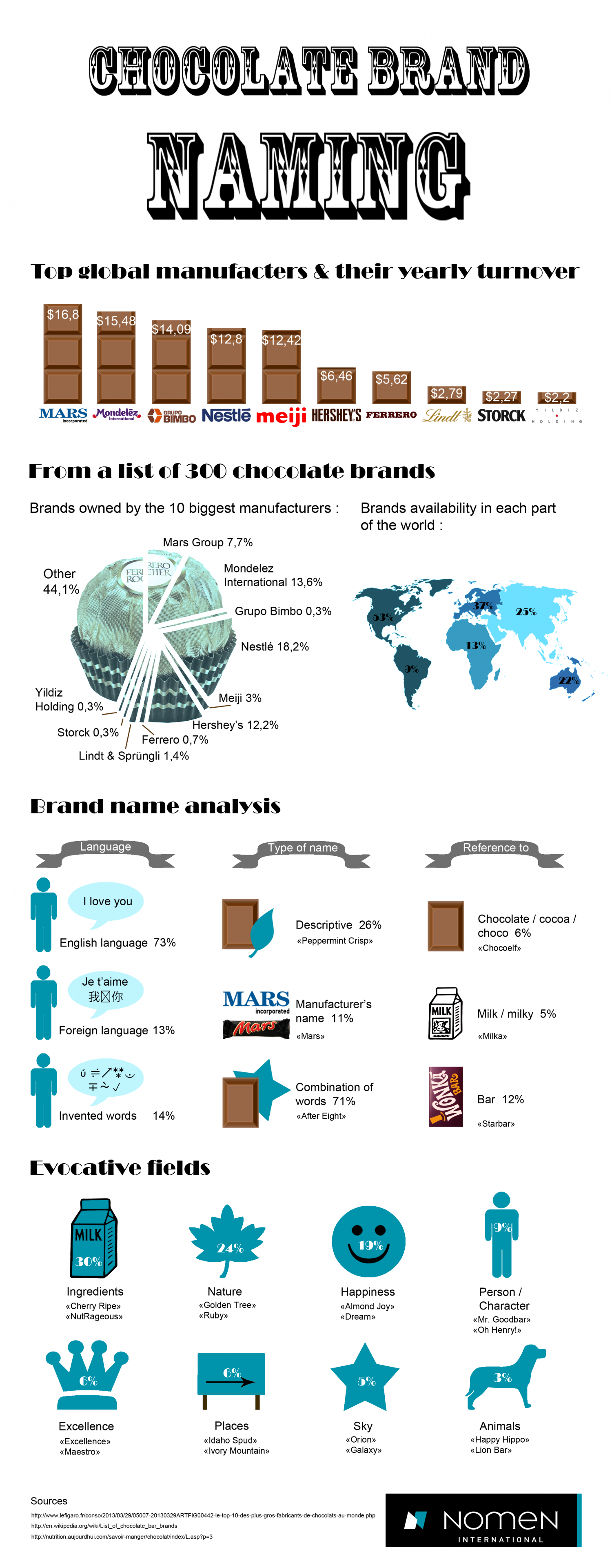 Chocolate Brand Naming Infographic