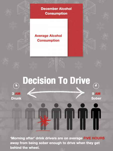 Christmas Drink Driving Risks Infographic
