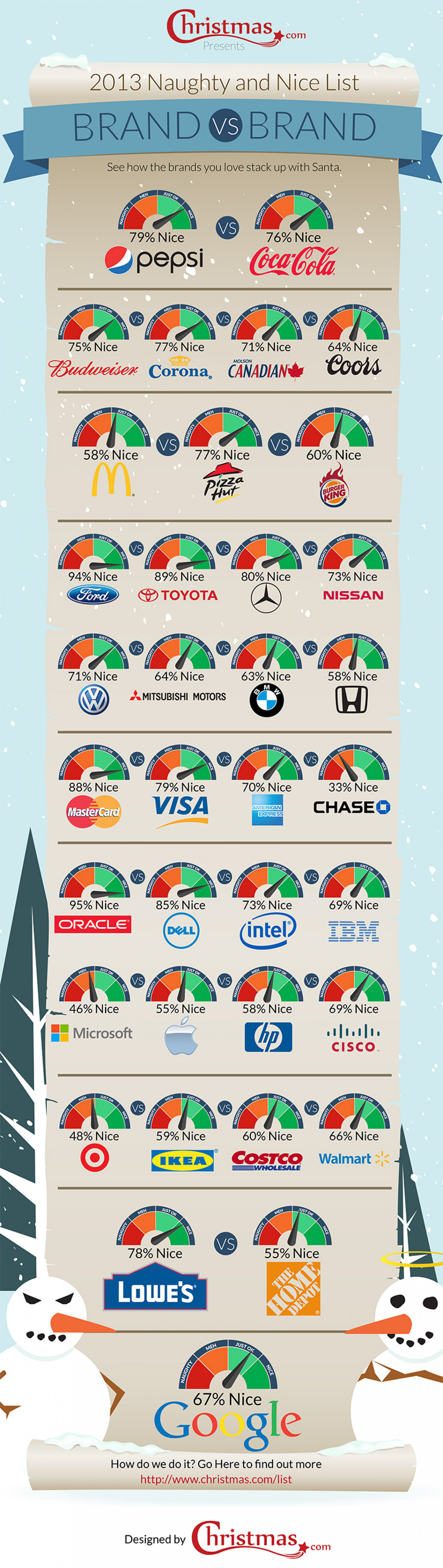 Naughty and Nice List: Brand vs Brand Infographic