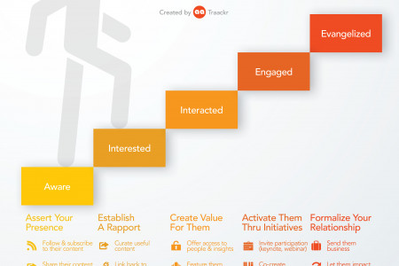 Climbing the Ladder of Engagement with Influencers Infographic