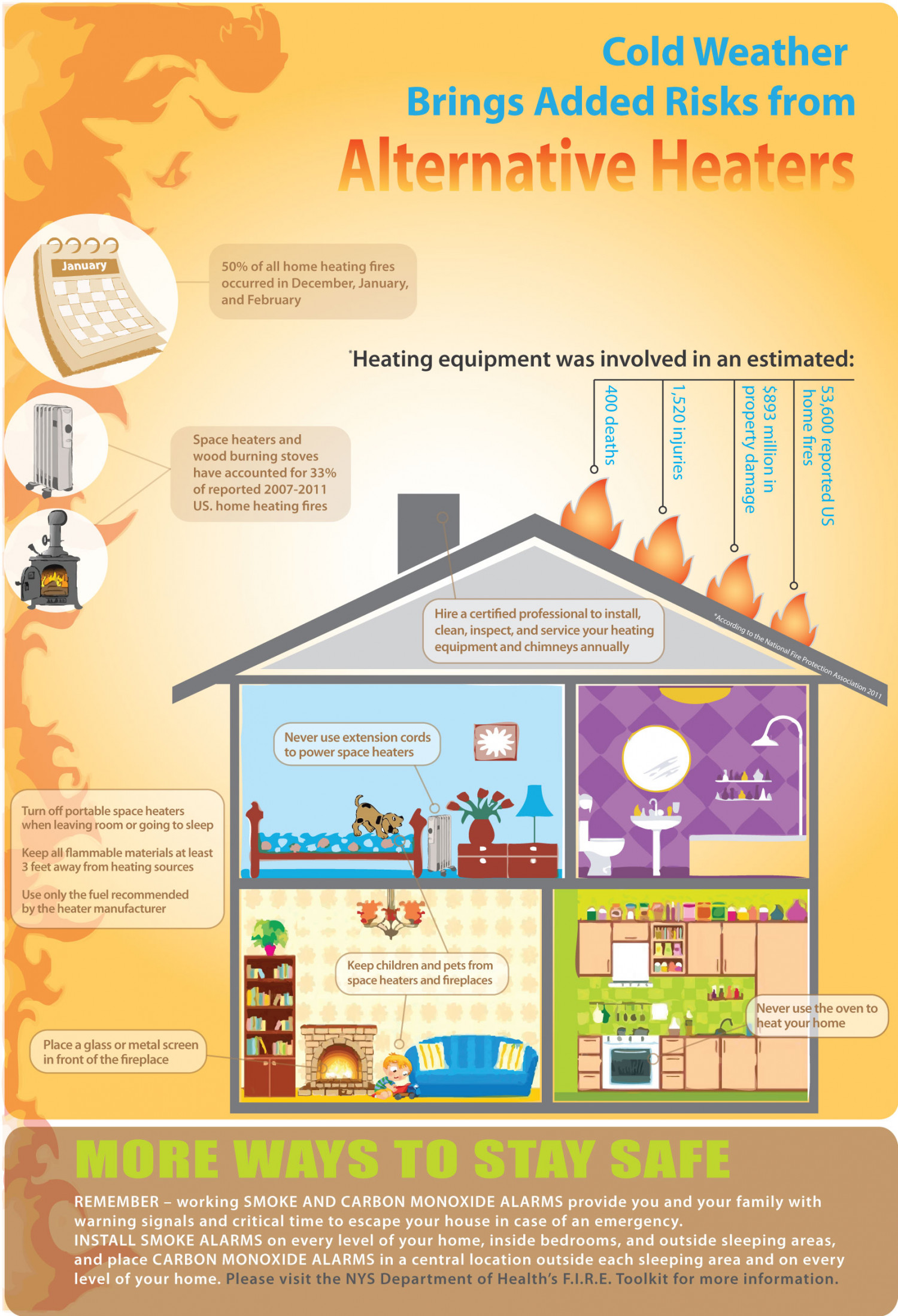 Stay Safe While Heating Your Home During Cold Winter Months Infographic