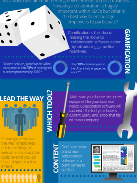 Collaboration: Boosting employee participation Infographic