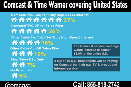 Comcast & Time Warner Covering United States Infographic