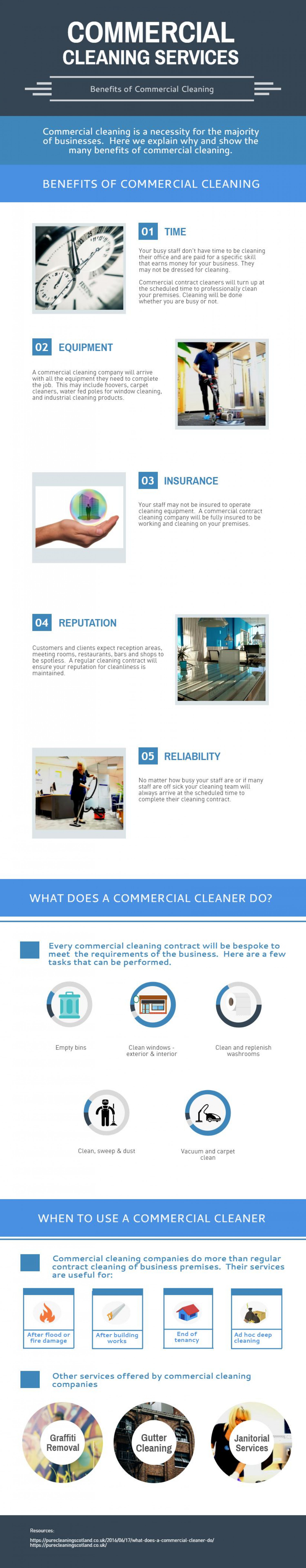 Commercial Cleaning Services Infographic
