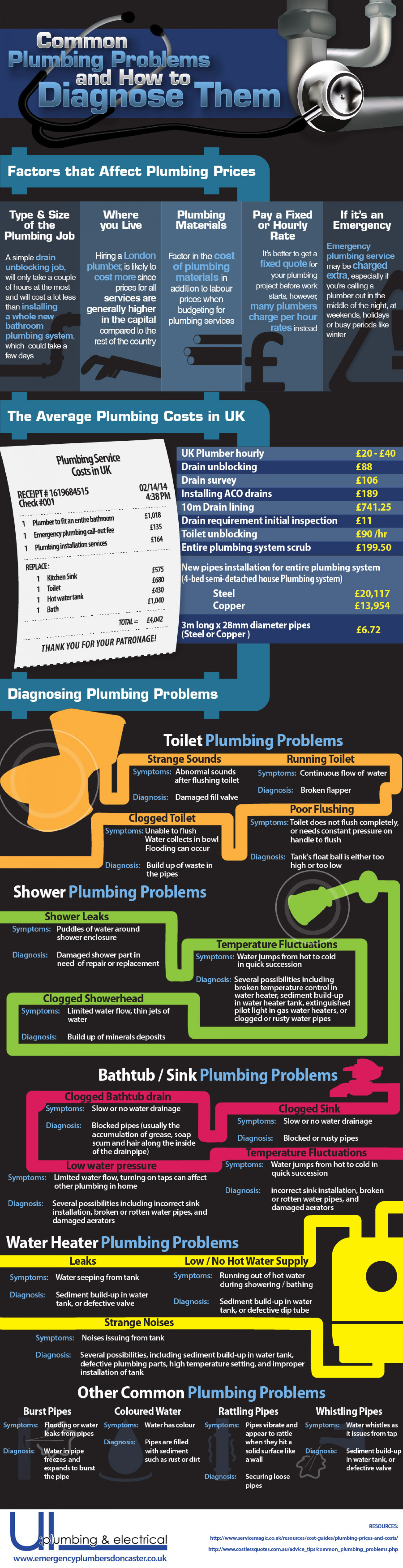 Common Plumbing Problems and How to Diagnose Them Infographic