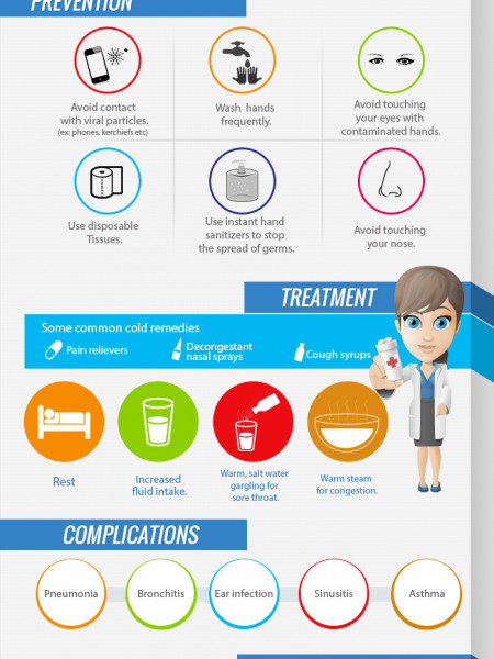 Common cold the things we need to know Infographic