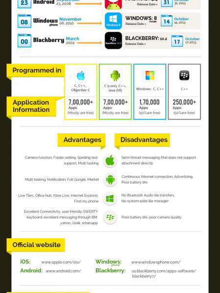 Comparison of Mobile OS - Android, iOS, Windows and Blackberry Infographic