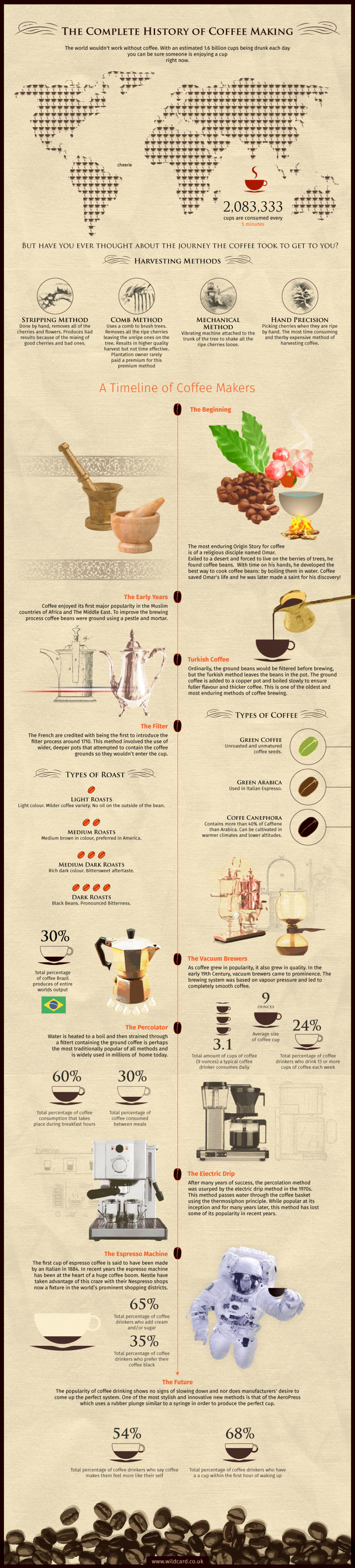 Complete History of Coffee Making Infographic