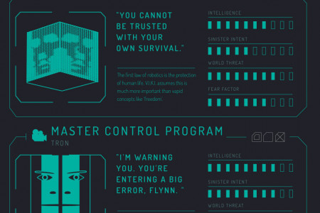 Computerised Malevolence: Most Evil AI In Fiction Infographic