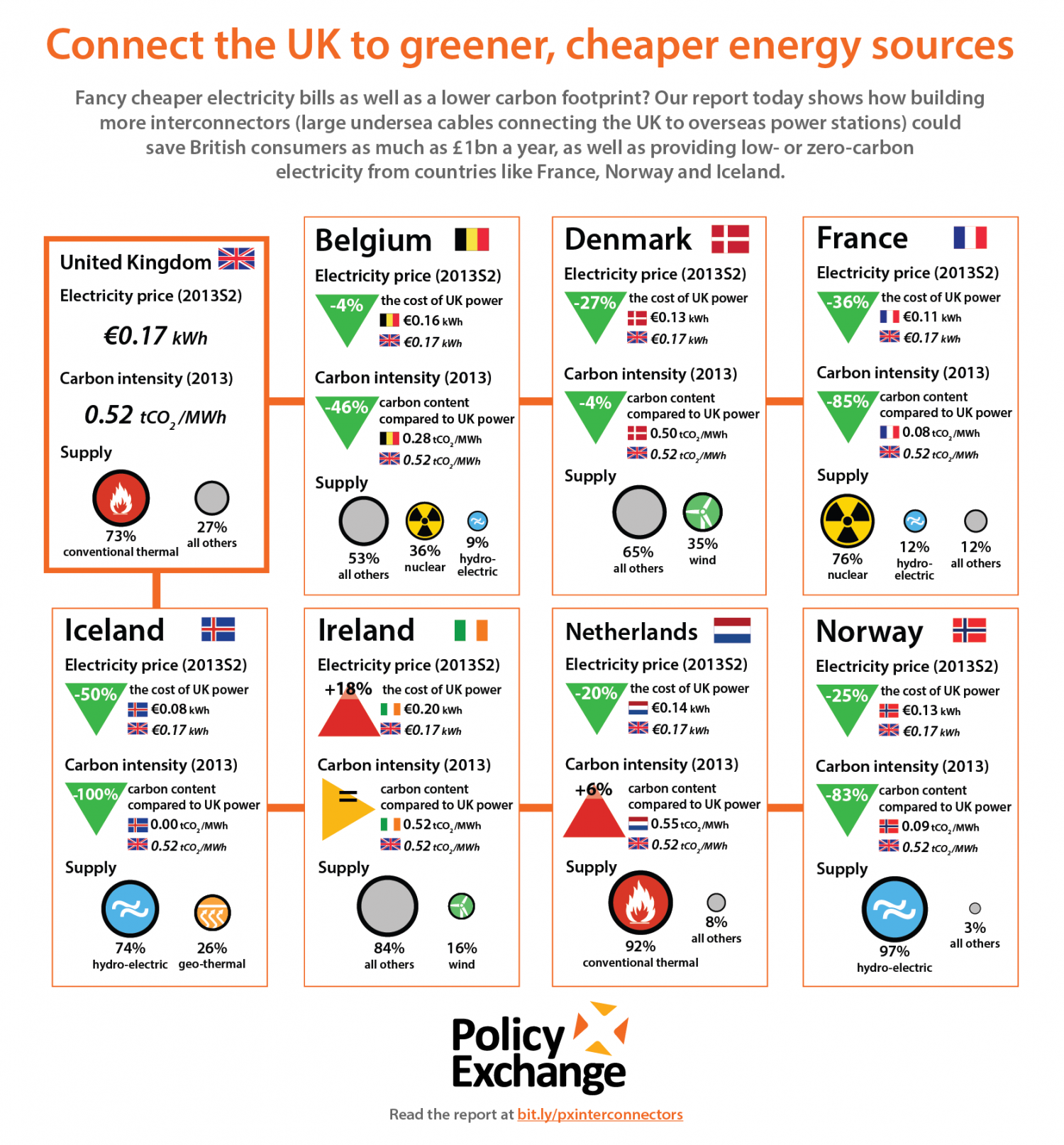 Connect the UK to greener, cheaper energy sources Infographic