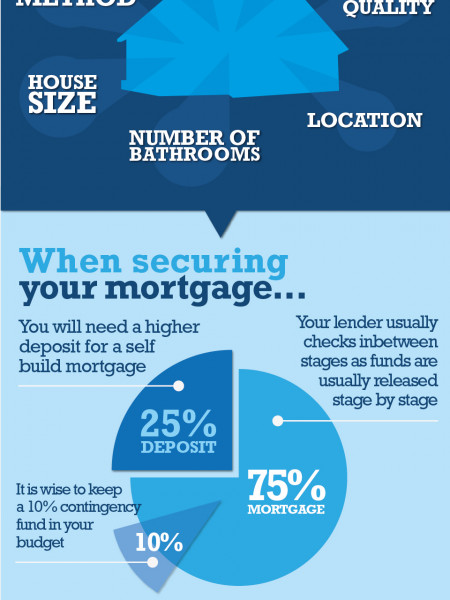 Considerations when financing your self-build property. Infographic
