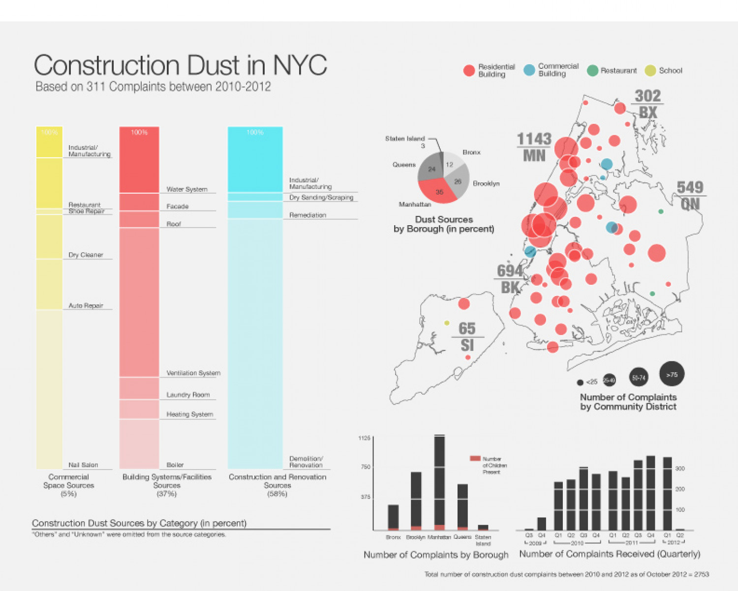 Construction Dust  Infographic