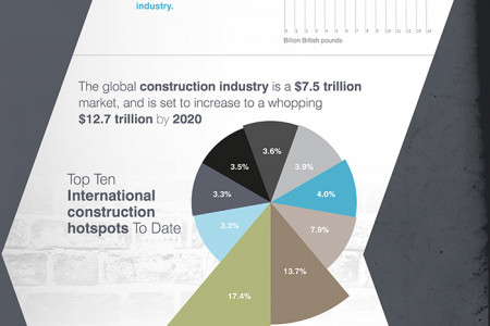 Construction Past and Present Infographic