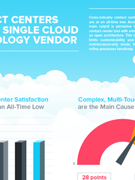 Contact Center Complexity Hurts Your Bottom Line Infographic