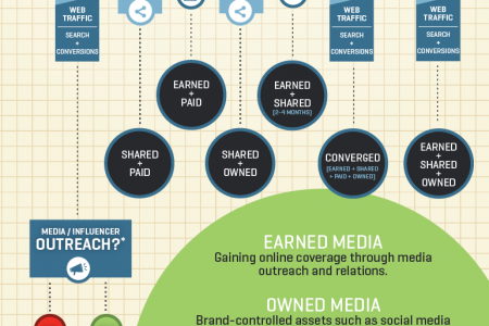 Content Promotion Strategy Decision Tree Infographic