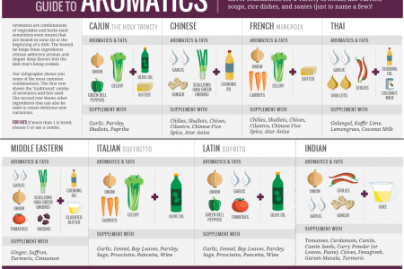 Cook Smarts Guide to Building Flavor with Aromatics (horizontal) Infographic