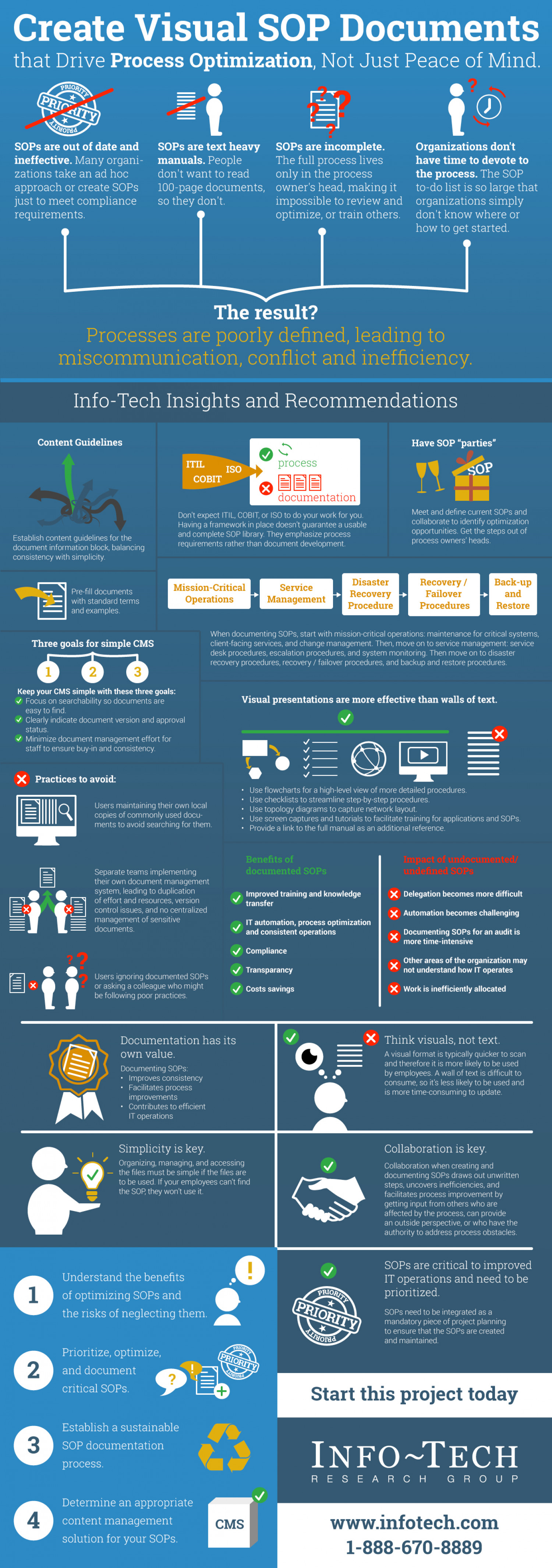 Create Visual SOP Documents Infographic
