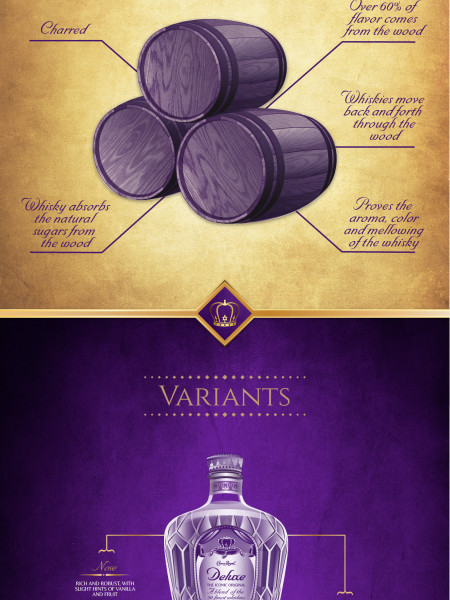 Crown Royal  Infographic