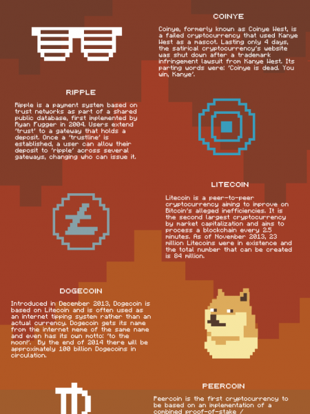 Cryptocurrencies - Bit by Bit Infographic