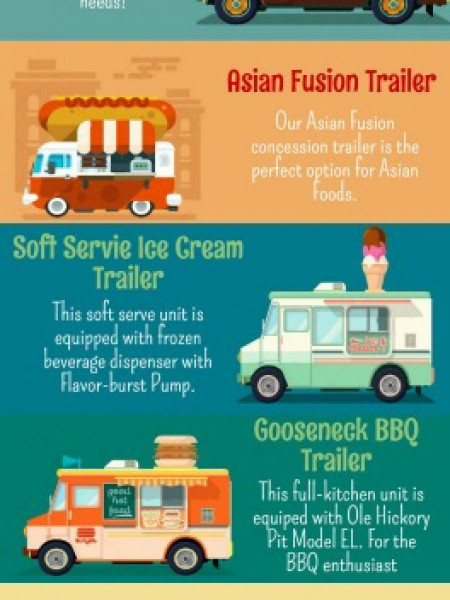 Custom Mobile Kitchens and BBQ Concession Trailers Infographic