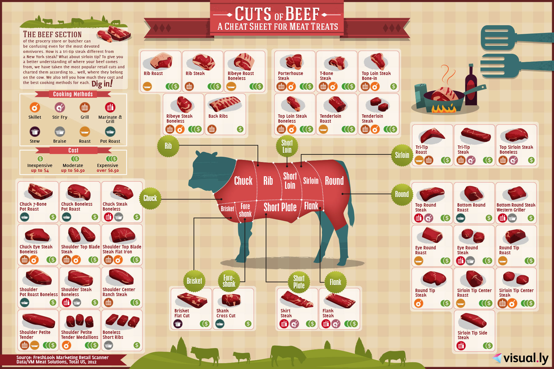 Different cuts of meat 10 infographic to select and cook them for Different ways to make hamburger meat